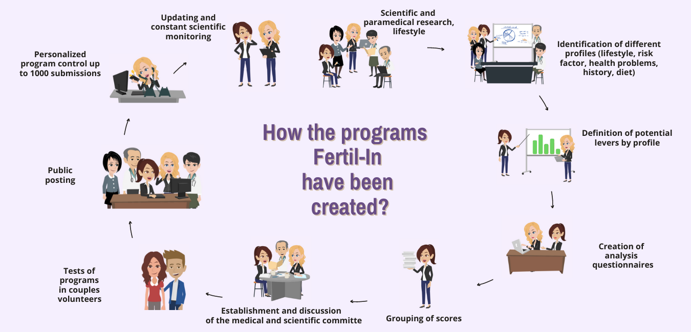 Creation Programme BD 2