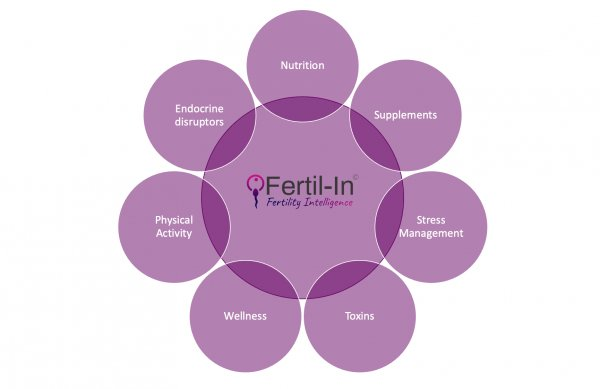 360° View of our Fertility Intelligence
