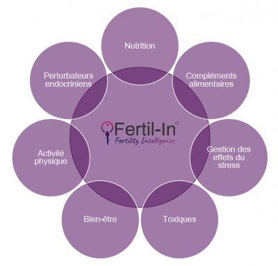 Vue 360° de notre Fertility Intelligence